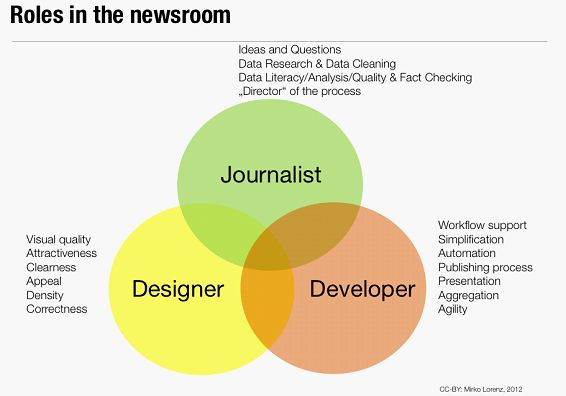 roles_in_the_newsroom_specialisation